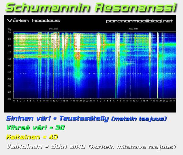 schumannin resonanssin väriasteet
